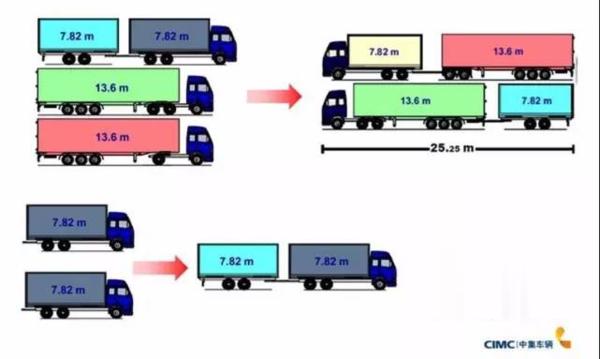 车辆装得多拉得重,模块化运输如此高效,但我国物流真的需要吗?