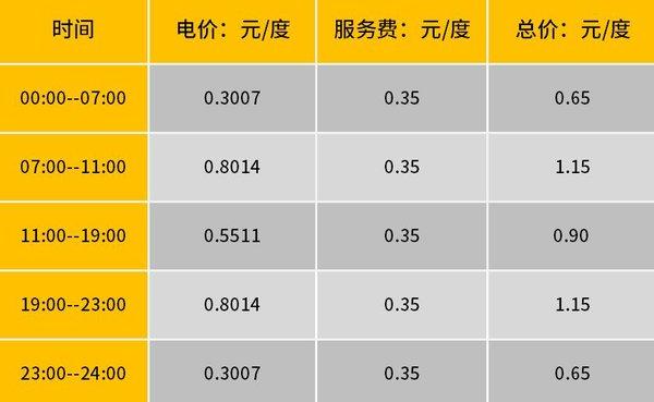 """电费最便宜0.65元/度可选""""代充""""服务"""