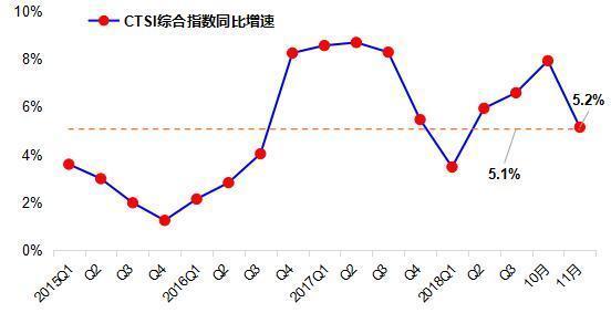 中国运输生产指数发布填补行业空白