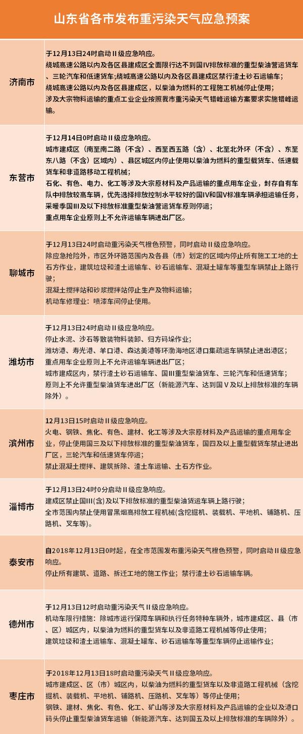 卡车晚报:中集华骏明年目标销售自制车3.1万台,山东重型柴油车限行