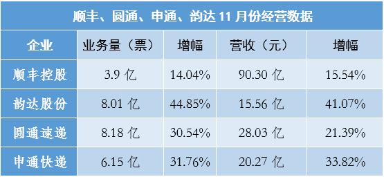 4家快递晒11月成绩圆通业务量反超韵达