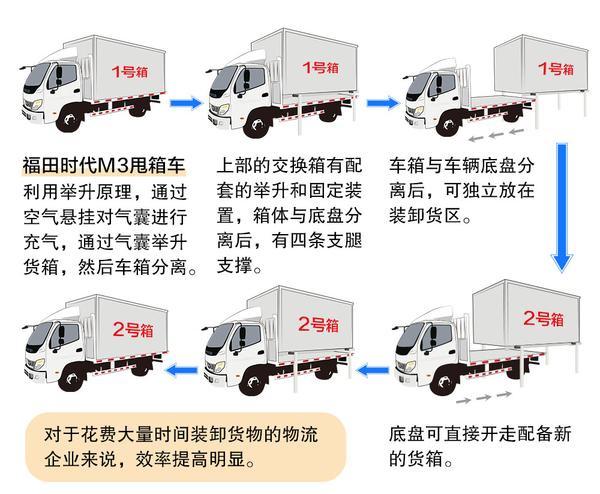为物流运输加速!福田时代M3甩箱车助力高效物流