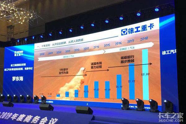 首次突破50亿元大关,2020年目标销量3万台徐工重卡2019年会