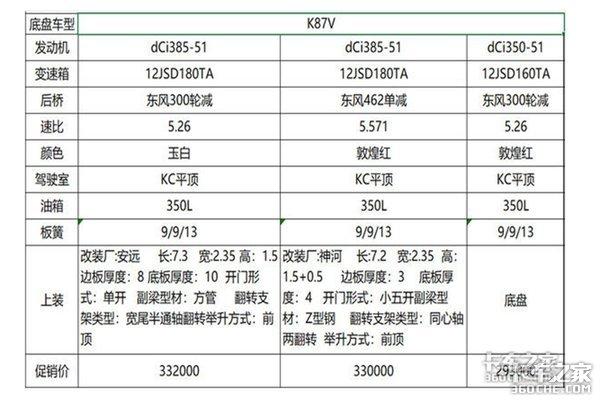 最低14.5万元起东风自卸车年底冲量