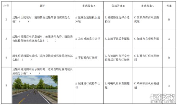 最新司机从业资格考试基本知识考试题库发布老司机看看能考多少分