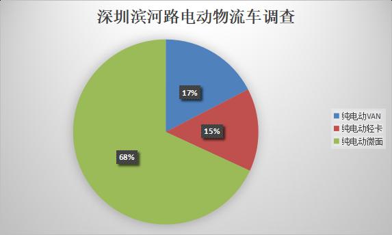 深圳电动物流车调查:微面占比远超一半