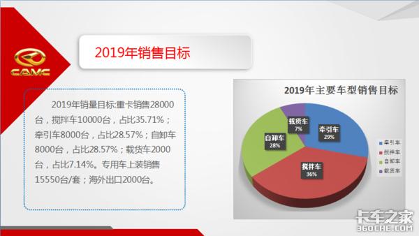 2018全系销量涨势喜人,华菱星马2019年再定下大目标重卡冲刺2.8万辆