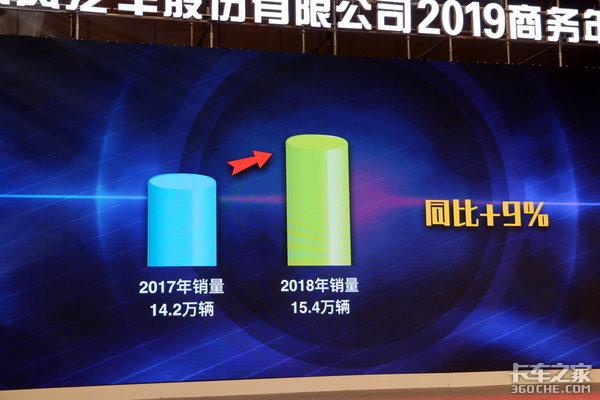 明年卖16万!东风汽车股份2019年会召开