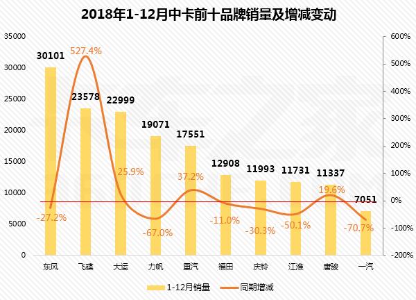东风年销量破3万,飞碟暴涨5倍!12月中卡销量前十强排行榜抢先看!