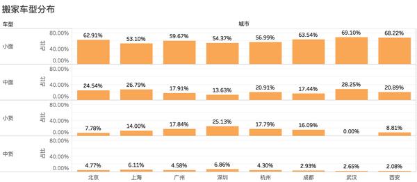 大数据分析城配用车系列之一:同城搬家