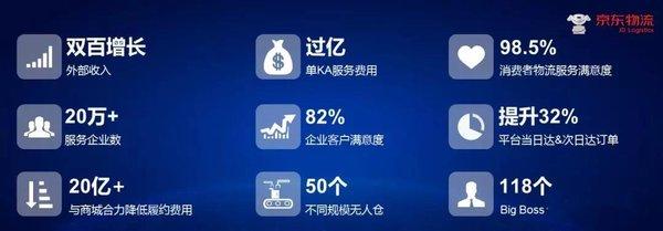 京�|物流公布2018成���增幅超100%