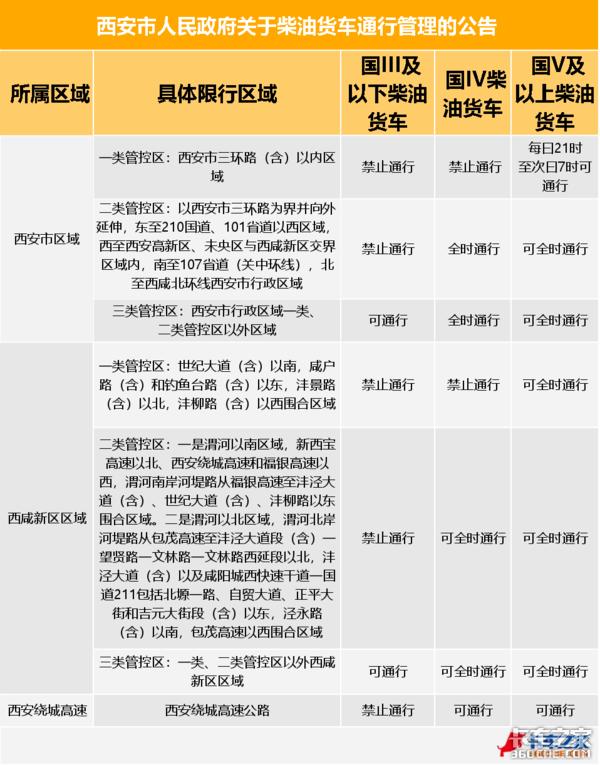 实行最严货车限行陕西2018货运大事记