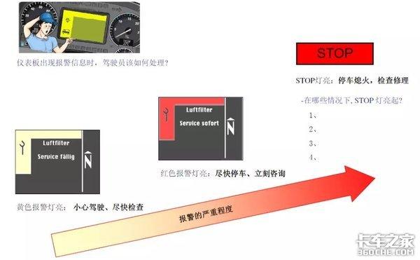 知否知否:应知黄行红停-常见报警信息的解释和说明