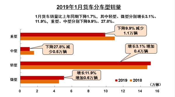 2019年1月重卡销量9.87万辆,低于去年同期1.1万辆