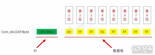 提到不为人知的国六CAN网络模块,还要从新型传感器说起