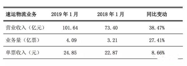 物流八卦:顺丰2018年全年营收超900亿