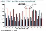 美国重卡销量暴跌43%!未来会如何?