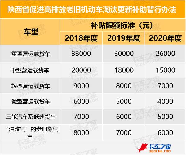 西安2018年老旧车淘汰补贴再加钱!还剩最后一月错过将少拿4650元!