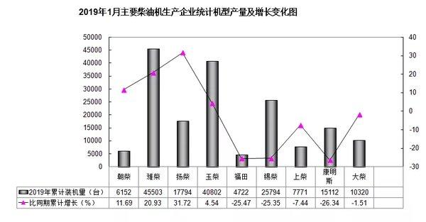 9家发动机厂装机与销售情况其中5家呈下降趋势