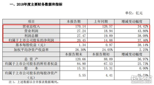 申通、韵达2018年营收利润增长近七成
