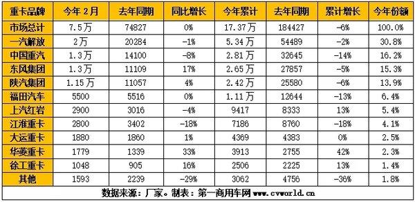2月重卡市场销出7.5万辆!3月旺季会如期到来吗?