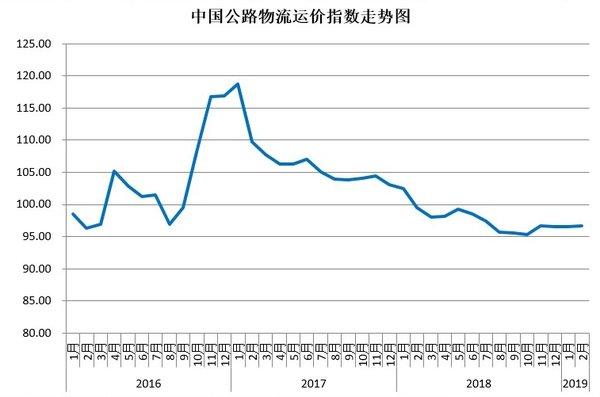 调研2月中国公路物流运价指数为96.7点