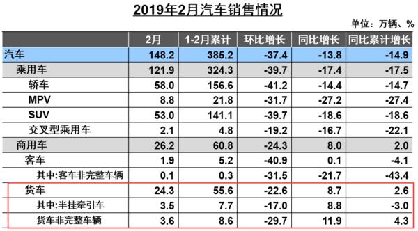 重卡銷售7.8萬輛2月貨車產銷快報出爐