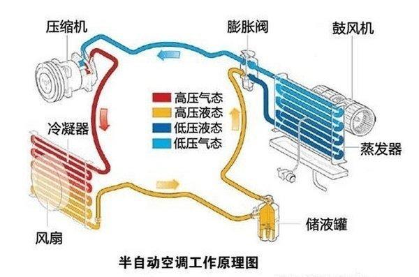 如何保养空调系统才能舒适的度过夏天?老司机:这几点方法你要知道!