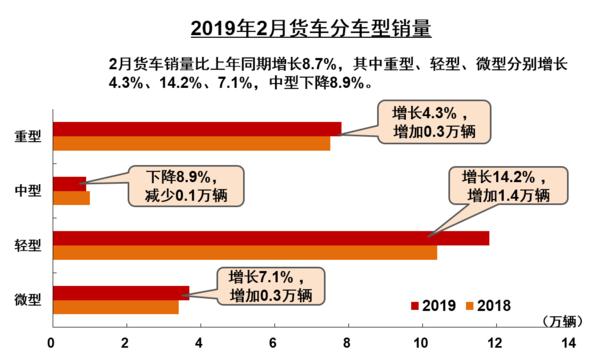 卡车晚报:刘汉如推新能源重卡节能减排;福田汽车1-2月销量疯涨