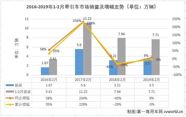 陕汽份额增5%北奔排第八牵引车市场2月十强再生变