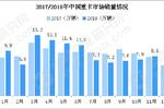 2019年中国重卡市场预测及发展趋势分析