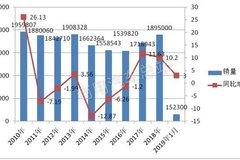 十年数据对比 看当前轻卡市场十大特点