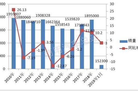 十年数据对比看当前轻卡市场十大特点
