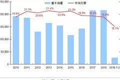 东风能否回市场前二?3月重卡趋势分析