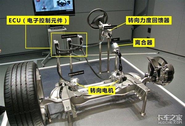 线控转向和线控刹车是什么鬼?和自动驾驶有什么关系