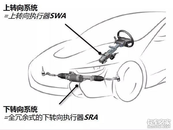 线控转向、线控刹车和自动驾驶什么关系