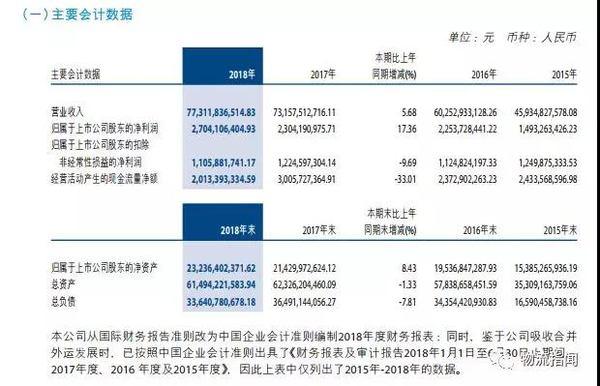中外运2018全年业绩公布,全年营收773.12亿
