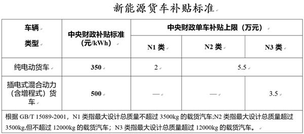 2019新能源补贴纯电动皮卡最多补贴2万