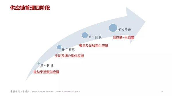 数字化时代企业创新必须具备哪三个供应链能力?