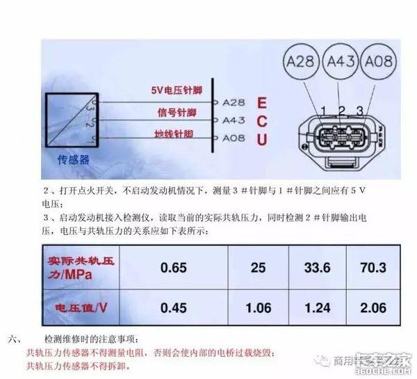 轨压传感器是如何工作的?检修方法有哪些?