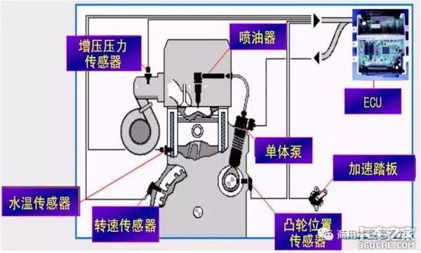 道依茨发动机电动单体泵系统有多复杂?能看懂的都是老司机