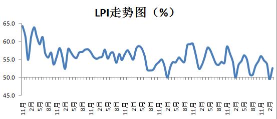 3月中国物流业景气指数为52.6%物流业务大幅增加