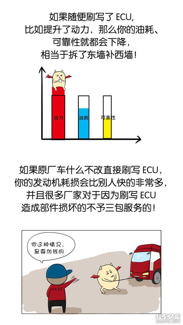 刷ECU提高动力靠谱吗?会不会损伤发动机?