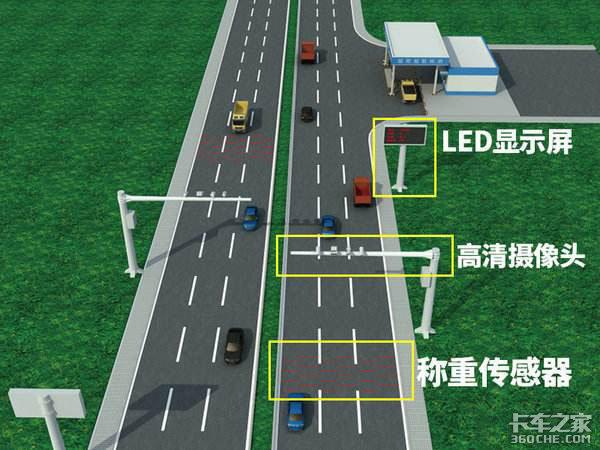 货车自动检测,信息自动记录福建漳州首个科技治超系统正式启用!