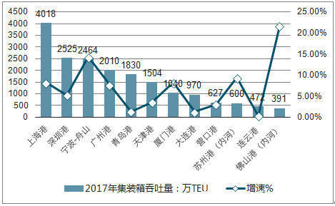 加强国际间交流合作未来港口行业发展趋势分析