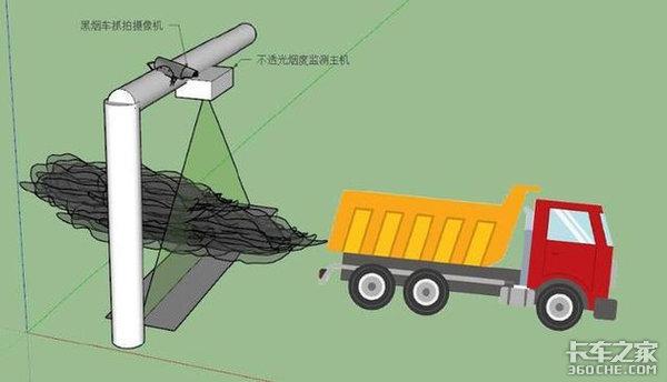 潍坊:交警使用遥感检测尾气,超标柴油货车别想上路了!