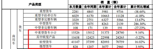轻卡累增16%、中重卡9%,只有欧曼产品下降5.2%:3月福田产销快报出炉