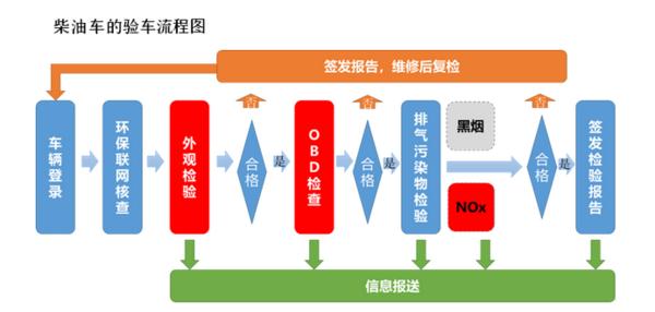 5月1日起上海机动车辆环保年检将有变化