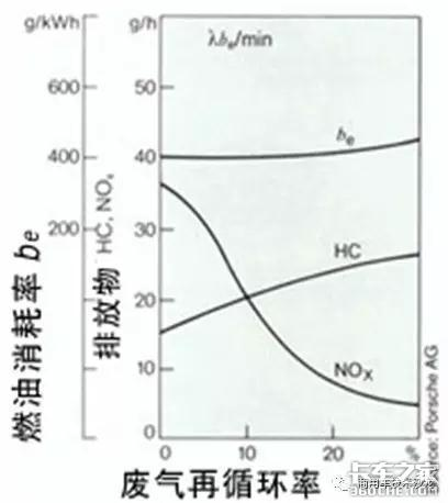什么是EGR废气再循环系统?它是如何工作的?