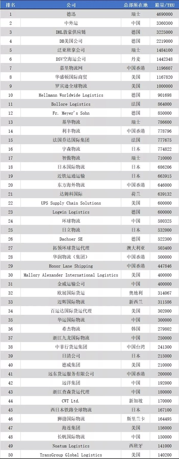 2019全球货代50强出炉15家国企已上榜